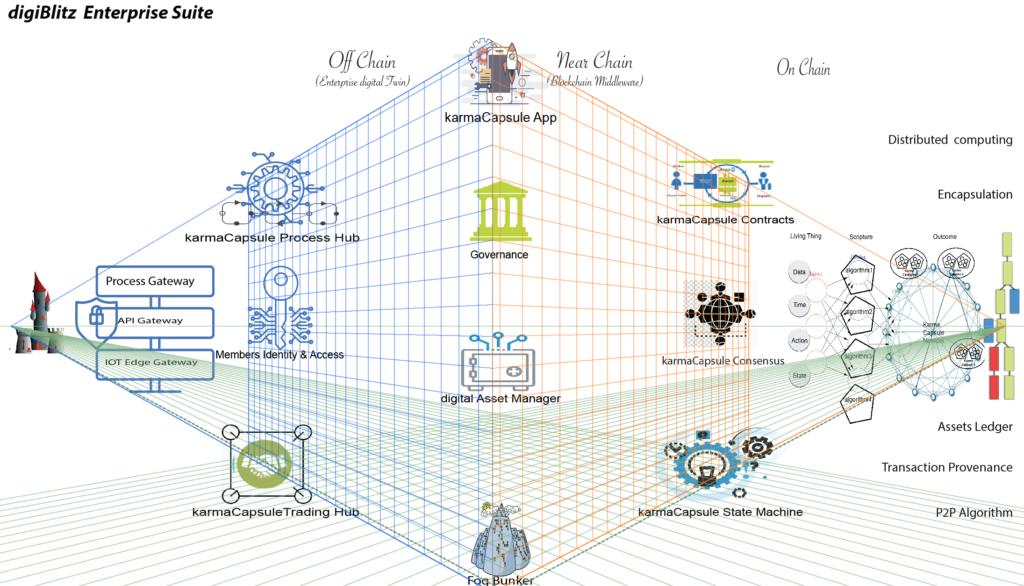 digiBlitz Platform for Digital Twin & IoT Market | digiBlitz, a